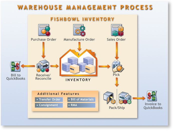 Web Based Inventory Management Wms Bse Logistics